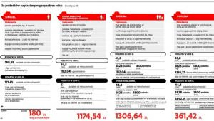 Ile podatków zapłacimy w 2014 roku