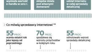 E-handel w Polsce*