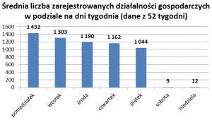 Średnia liczba zarejestrowanych działalności gospodarczych