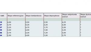 Podstawowe stopy procentowe NBP w 2013 roku