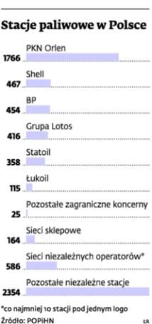 Stacje paliwowe w Polsce
