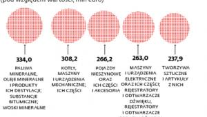 Polski handel z Ukrainą