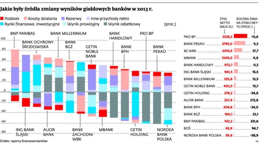 """<span class=""""autor1"""">Jakie były źródła zmiany wyników giełdowych banków w 2013 r.</span>"""