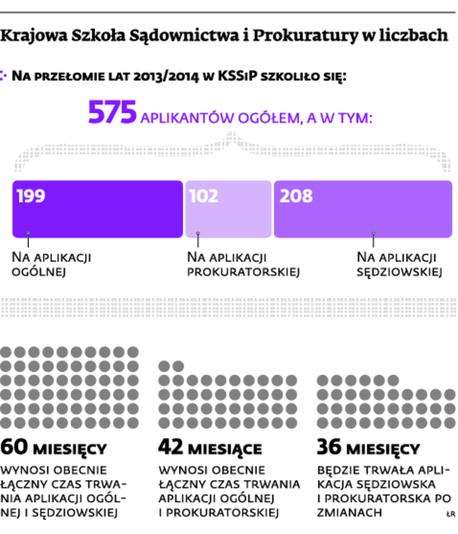Krajowa Szkoła Sądownictwa i Prokuratury w liczbach