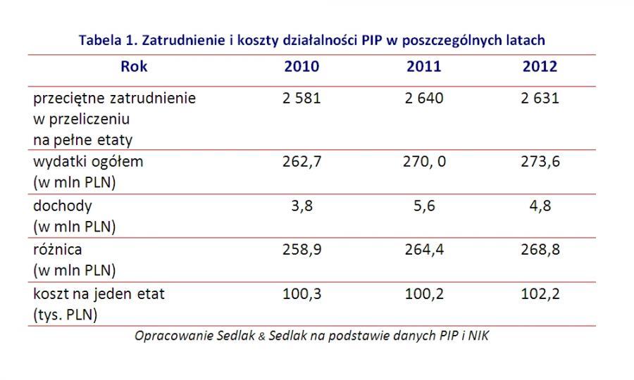 Zatrudnienie i koszty działalności PIP w poszczególnych latach