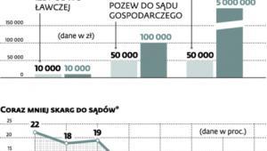 Ile przesiębiorca płaci za dochodzenie sprawiedliwości