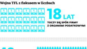 Wojan TFL z fiskusem w liczbach