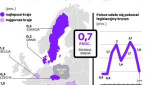 Jak są przenoszone unijne dyrektywy do polskich regulacji