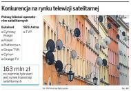 Na sporze TVP z SES Astra może skorzystać Eutelsat