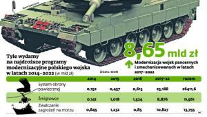 Tyle wydamy na najdroższe programy modernizacyjne polskiego wojska w latach 2014-2020 (w mld zł).