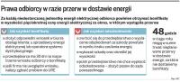 O prawie do bonifikat za przerwy w dostawach prądu nie decyduje przyczyna awarii