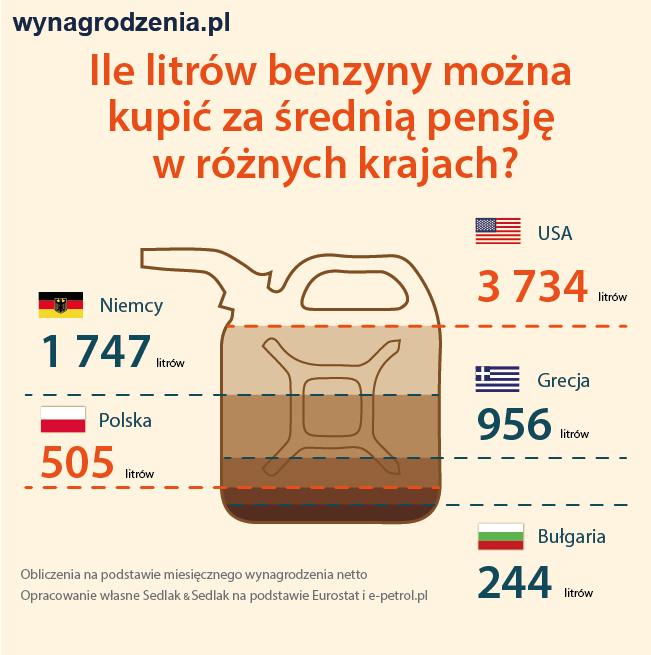 Ile litrów paliwa kupi za średnią pensję Polak, a ile Amerykanin
