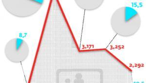 Liczba użytkowników serwisów z zakupami grupowymi w Polsce