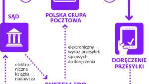 Doręczenie w systemie elektronicznego potwierdzenia odbioru (EPO)