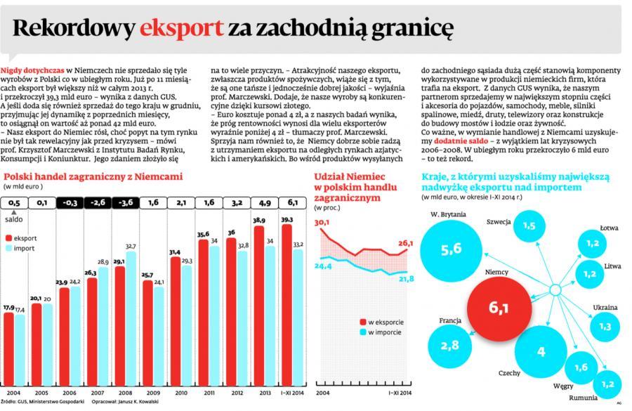 Rekordowy eksport za zachodnią granicę