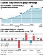 PKB rośnie, inwestycje nie