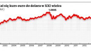 Jak zmieniał się kurs euro do dolara w XXI wieku