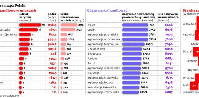 Handlowa mapa Polski