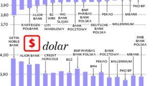Banki na różnych kursów