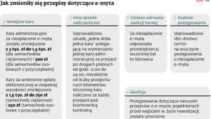 Jak zmieniły się przepisy dotyczace e-myta