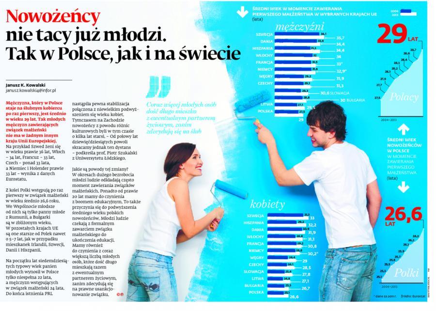 Nowożeńcy nie tacy już młodzi. Tak w Polsce, jak i na świecie