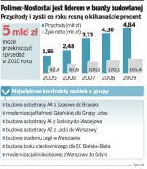 Polimex-Mostostal zebrał prawie 10 mld zł - giełdowy gigant dostaje jeden kontrakt za drugim