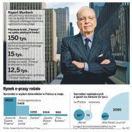 Murdoch górą. Czytelnicy płacą za gazety w internecie
