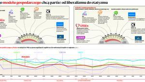 Jakiego modelu gospodarczego chcą partie: od liberalizmu do etatyzmu
