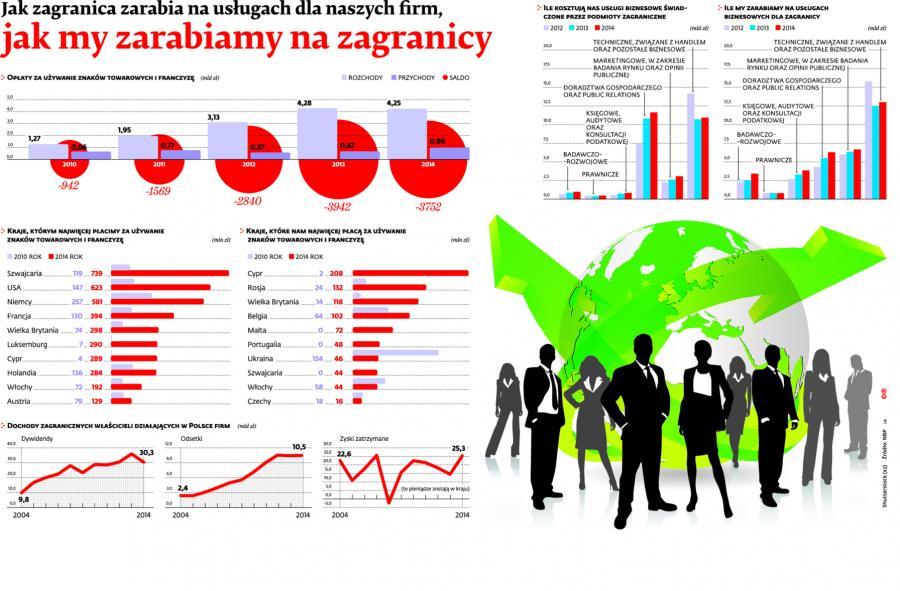 Jak zagranica zarabia na usługach na naszych firm, jak my zarabiamy na zagranicy