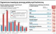 Zagraniczni inwestorzy doceniają polski kapitał intelektualny