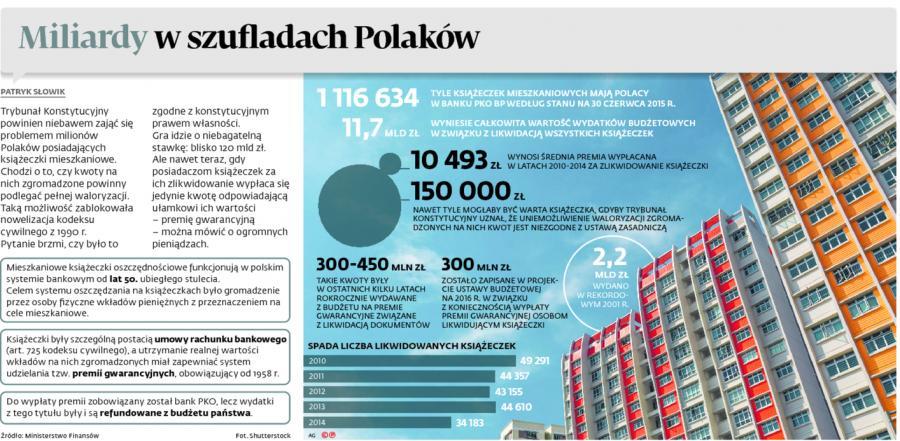 Miliardy w szufladach Polaków