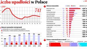 Liczba upadłości w Polsce