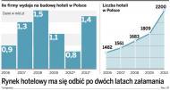Polski rynek hotelowy ma się odbić po dwóch latach załamania