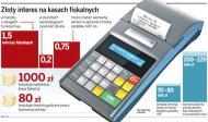 Eldorado na kasy fiskalne
