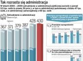 Administracyjny rak toczy budżet