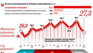Kryzys wypłukuje poparcie dla Łukaszenki