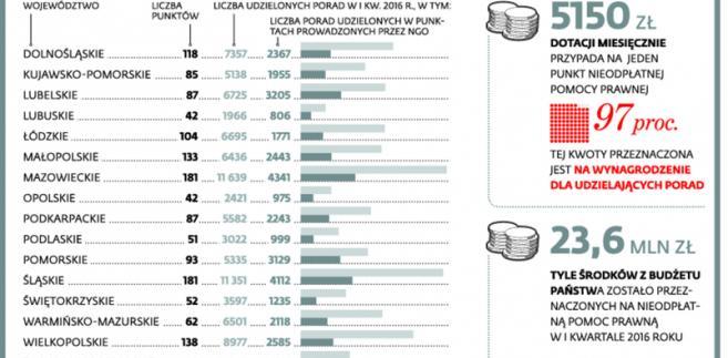 Nieodpłatna pomoc prawna w liczbach
