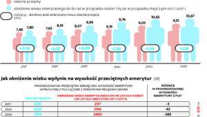 Reforma emerytalna PiS