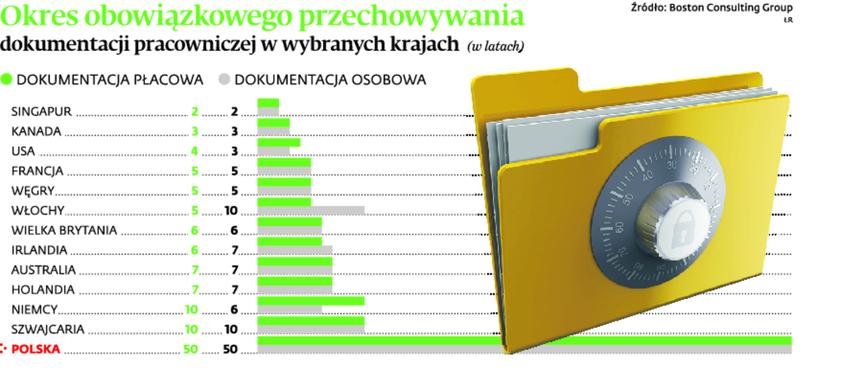 Okres obowiązkowego przechowywania dokumentacji pracowniczej w wybranych krajach