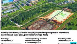 Nawozy fosforowe, których dotyczyć będzie rozporządzenie nawozowe, odpowiadają za 20proc. przychodów Grupy Azoty