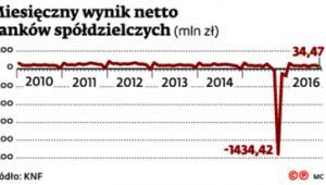 Miesięczny wynik netto banków spółdzielczych
