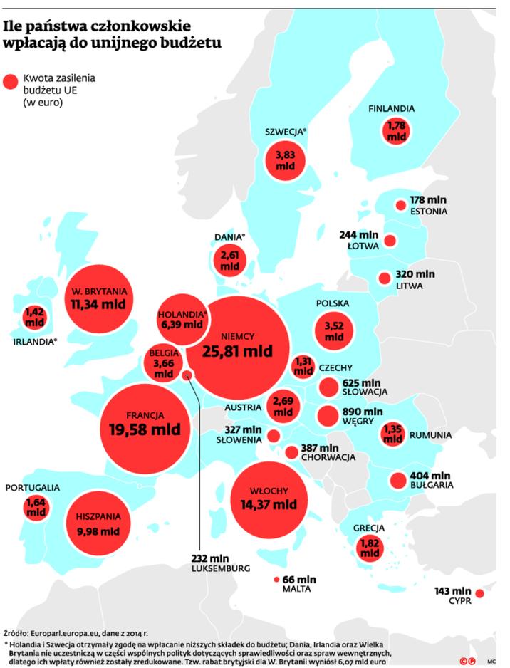 Ile państwa członkowskie wpłacają do unijnego budżetu