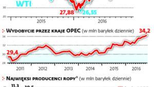 Ropa o połowę droższa niż rok temu