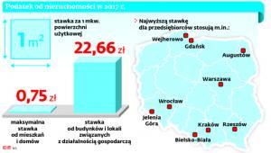 Podatek od nieruchomości w 2017 r.