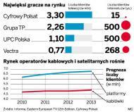 Cyfrowy Polsat wchodzi z telewizją do internetu