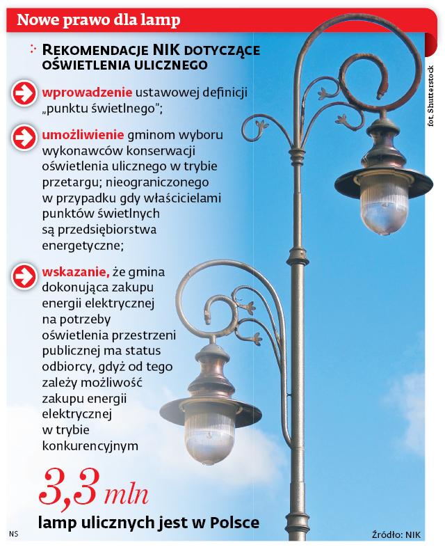 Nowe prawo dla lamp