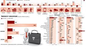 Indeksy giełdowe (roczna zmiana w proc.)