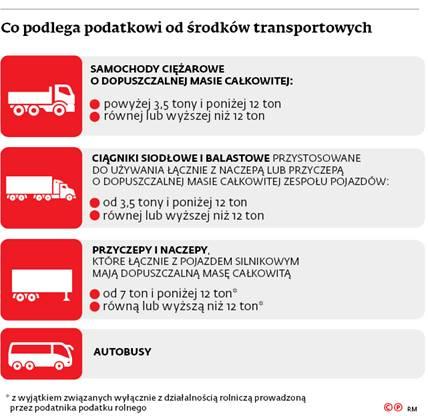 Co podlega podatkowi od środków transportowych