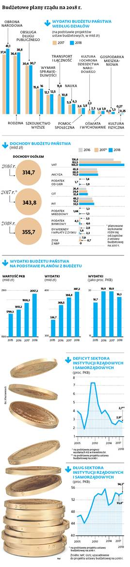 Budżetowe plany rządu na 2018 r.