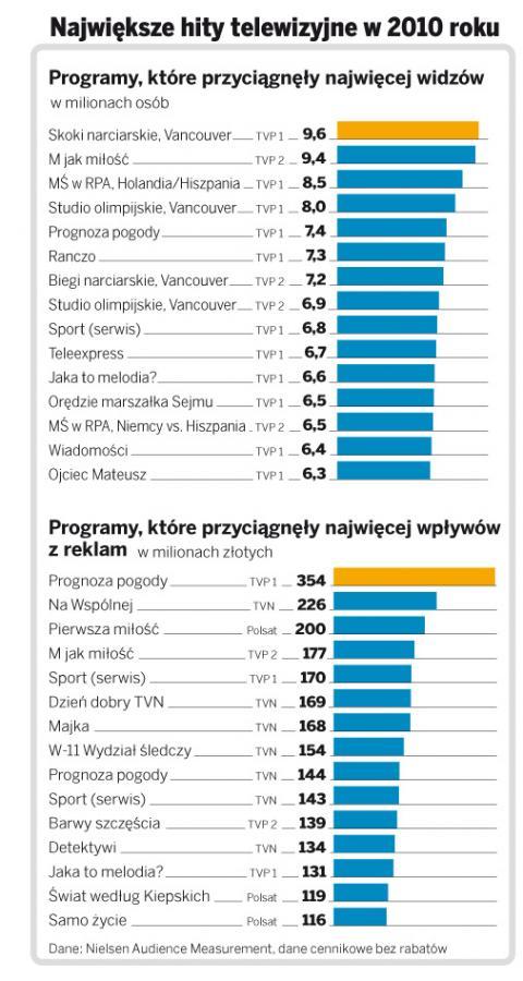 Programy tv, które przyciągnęły najwięcej widzów i wpływów z reklamy w 2010 r.